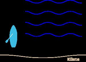 Erläuterung SUP Wellenreiten (Grafik: T. Pfannkuch)