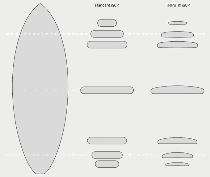 Tripstix Surfboard - Querschnitt (Foto: Tripstix)